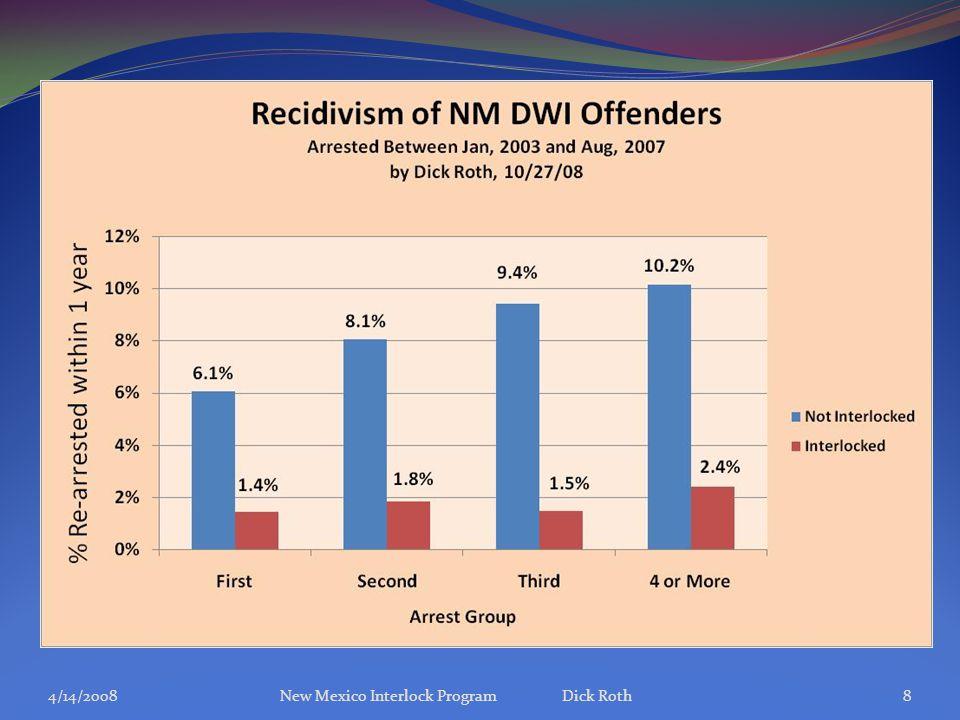 Roth 3/11/08NM Traffic Safety Summit9 Cravens CrashIgnition Interlock Law Down 30% Down 36%