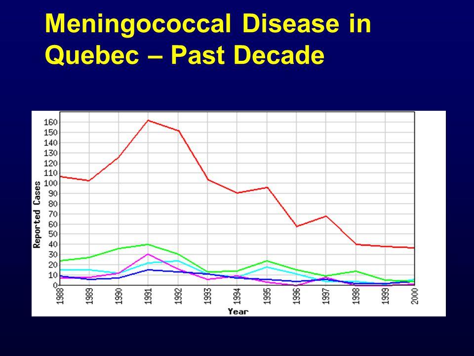 Meningococcal Disease in Quebec – Past Decade