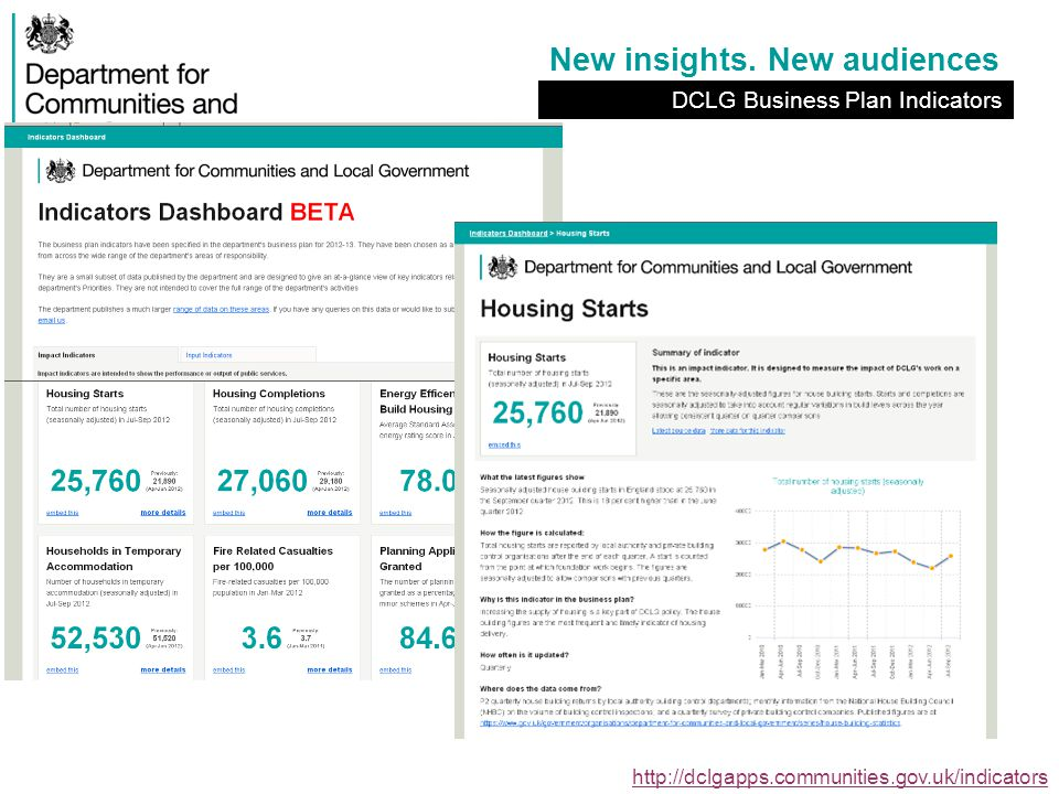 New insights. New audiences http://dclgapps.communities.gov.uk/indicators DCLG Business Plan Indicators