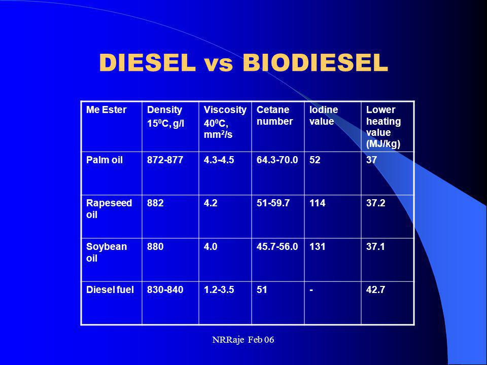 NRRaje Feb 06 DIESEL vs BIODIESEL Me EsterDensity 15 0 C, g/l Viscosity 40 0 C, mm 2 /s Cetane number Iodine value Lower heating value (MJ/kg) Palm oi