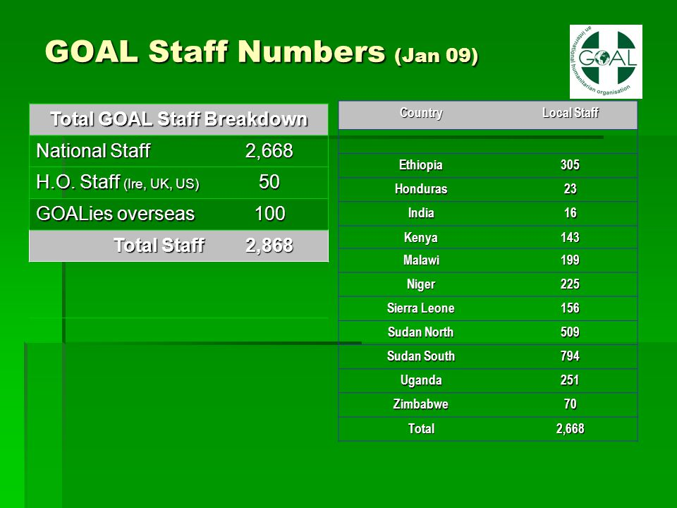 GOAL Staff Numbers (Jan 09) GOAL Staff Numbers (Jan 09) Total GOAL Staff Breakdown National Staff 2,668 H.O. Staff (Ire, UK, US) 50 GOALies overseas 1