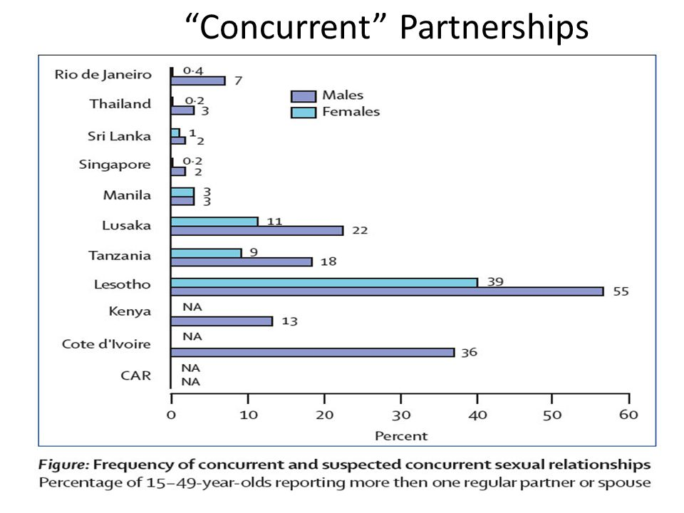 Concurrent Partnerships * Source M. Carael, 1995; Halperin and Epstein, 2004