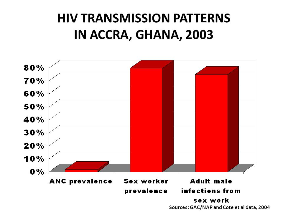 HIV TRANSMISSION PATTERNS IN MASHONALAND CENTRAL, ZIMBABWE Sources: Wilson and Cowan et al data, 2003