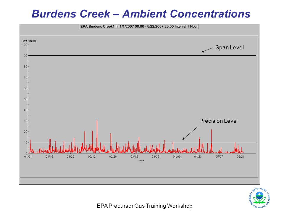 EPA Precursor Gas Training Workshop Burdens Creek – Ambient Concentrations Precision Level Span Level