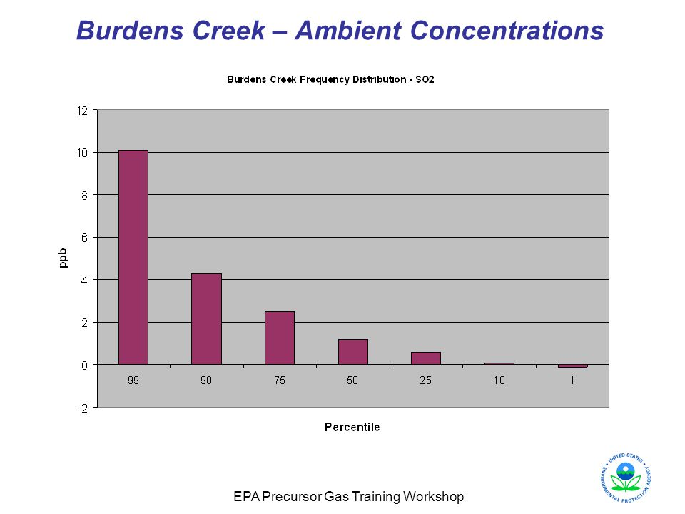 EPA Precursor Gas Training Workshop Burdens Creek – Ambient Concentrations