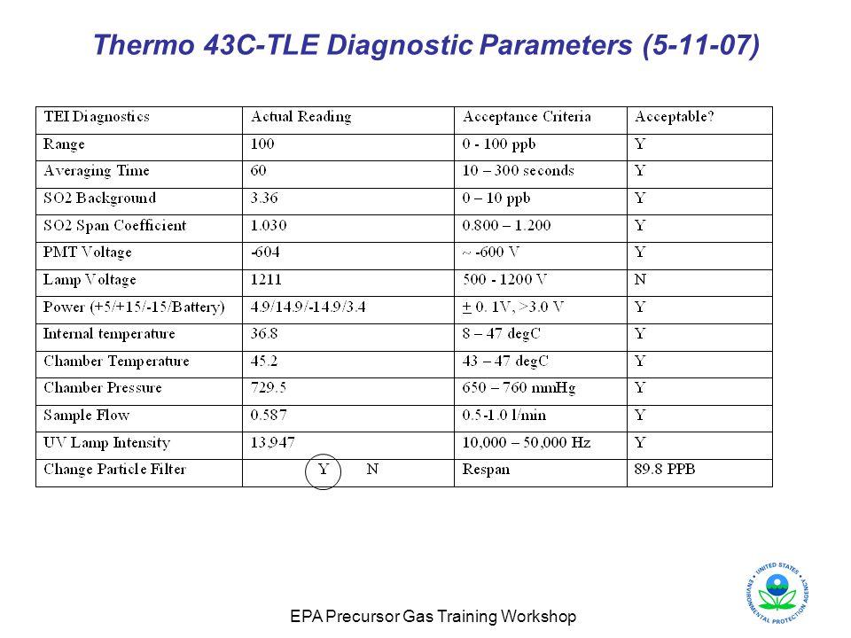 EPA Precursor Gas Training Workshop Thermo 43C-TLE Diagnostic Parameters (5-11-07)
