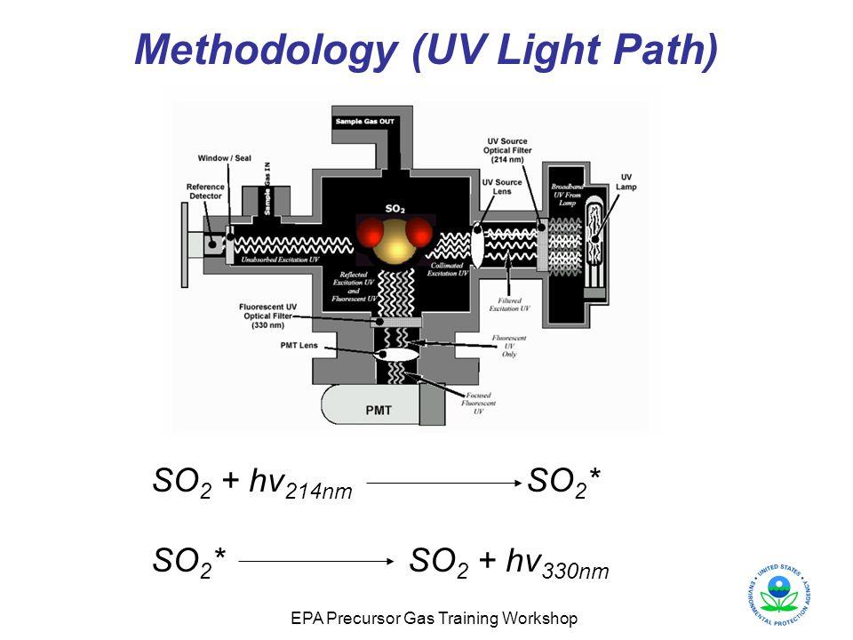 EPA Precursor Gas Training Workshop Methodology (UV Light Path) SO 2 + hv 214nm SO 2 * SO 2 * SO 2 + hv 330nm