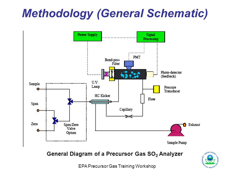 EPA Precursor Gas Training Workshop Methodology (General Schematic) General Diagram of a Precursor Gas SO 2 Analyzer
