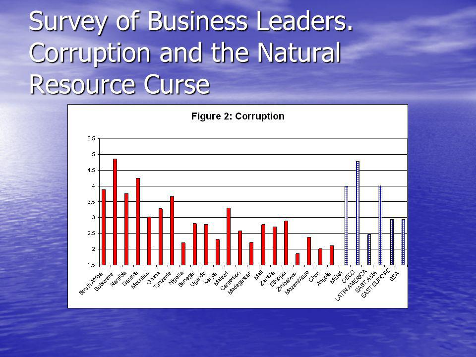 Survey of Business Leaders. Corruption and the Natural Resource Curse