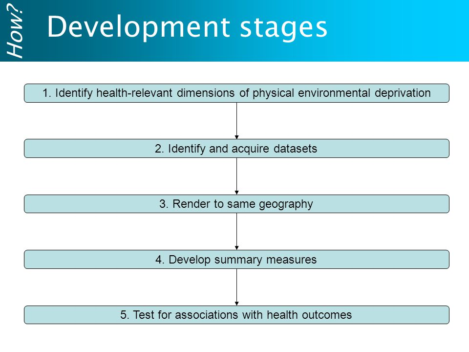 Development stages 1.Identify health-relevant dimensions of physical environmental deprivation 2.