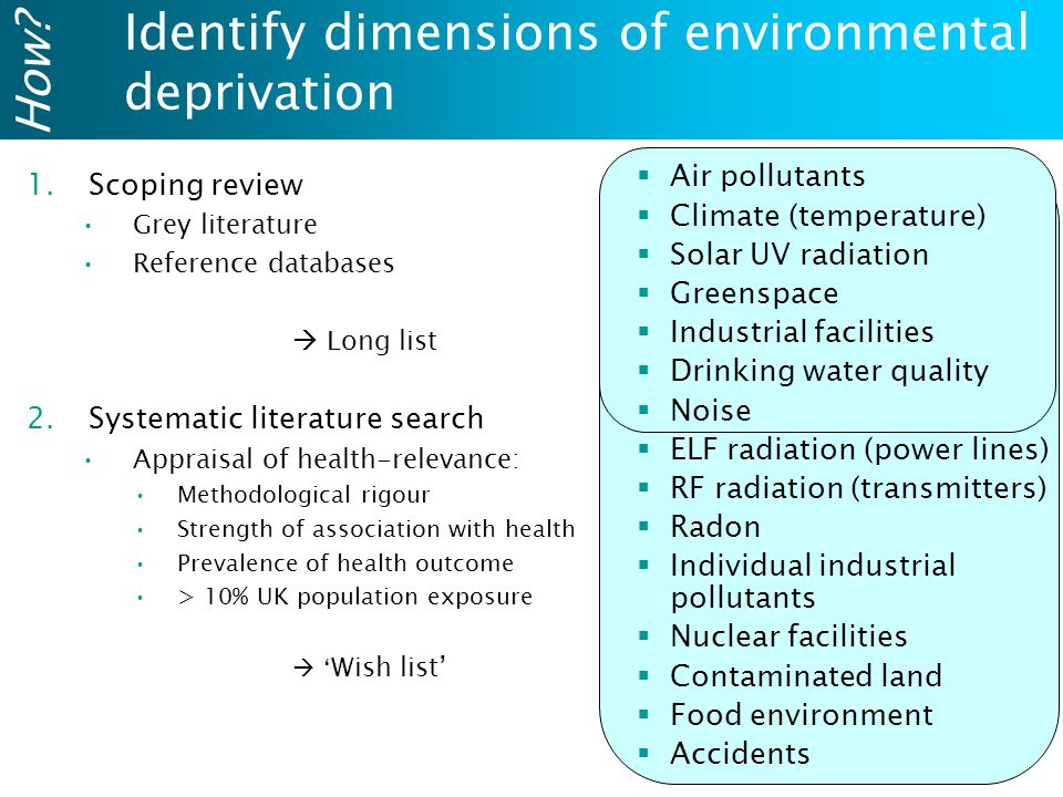 Identify dimensions of environmental deprivation 1.Scoping review Grey literature Reference databases  Long list 2.Systematic literature search Appraisal of health-relevance: Methodological rigour Strength of association with health Prevalence of health outcome > 10% UK population exposure  ' Wish list' How.