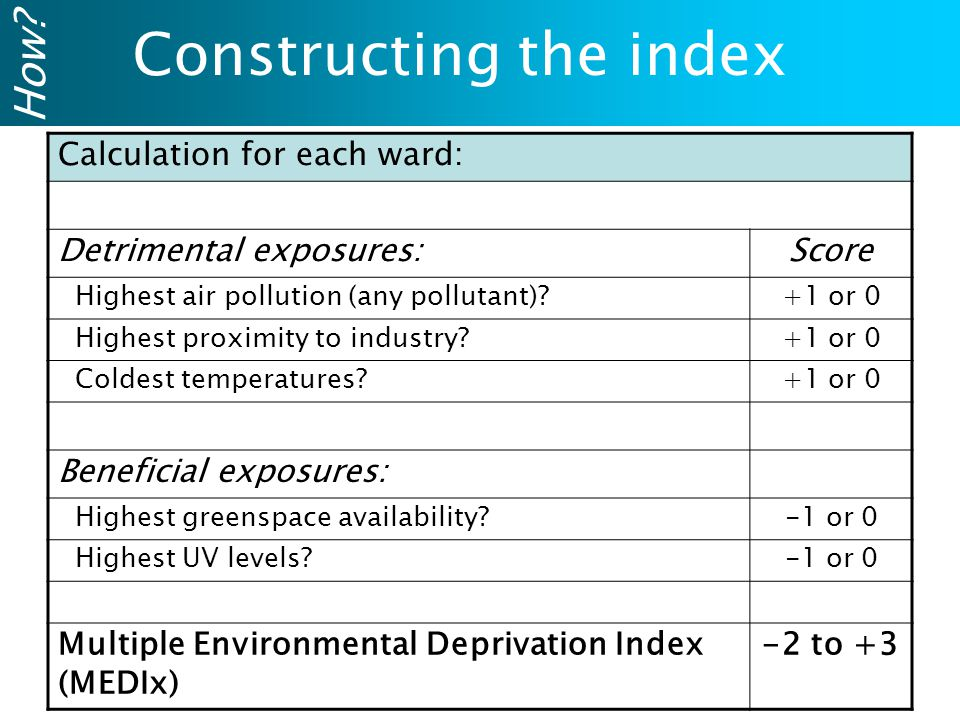 Calculation for each ward: Detrimental exposures:Score Highest air pollution (any pollutant) +1 or 0 Highest proximity to industry +1 or 0 Coldest temperatures +1 or 0 Beneficial exposures: Highest greenspace availability -1 or 0 Highest UV levels -1 or 0 Multiple Environmental Deprivation Index (MEDIx) -2 to +3 Constructing the index How