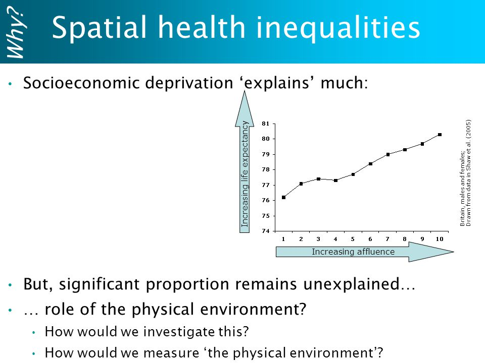 Spatial health inequalities Socioeconomic deprivation 'explains' much: But, significant proportion remains unexplained… … role of the physical environment.