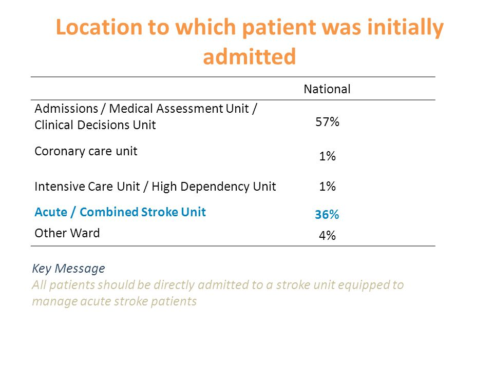 Location to which patient was initially admitted National Admissions / Medical Assessment Unit / Clinical Decisions Unit 57% Coronary care unit 1% Intensive Care Unit / High Dependency Unit1% Acute / Combined Stroke Unit 36% Other Ward 4% Key Message All patients should be directly admitted to a stroke unit equipped to manage acute stroke patients