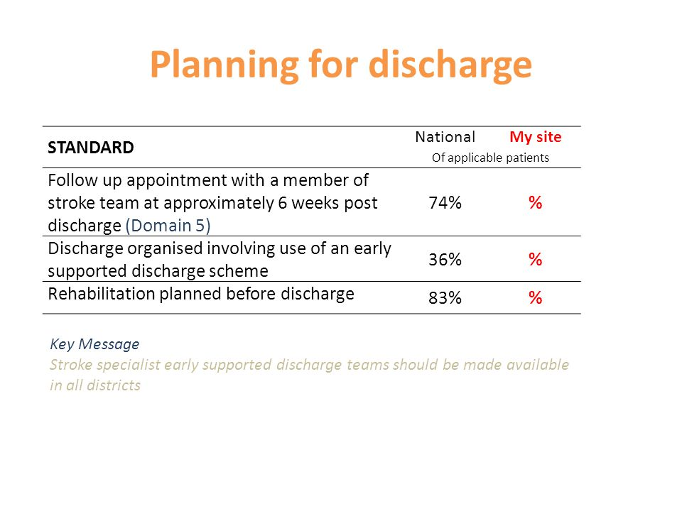 Planning for discharge STANDARD NationalMy site Of applicable patients Follow up appointment with a member of stroke team at approximately 6 weeks post discharge (Domain 5) 74% Discharge organised involving use of an early supported discharge scheme 36% Rehabilitation planned before discharge 83% Key Message Stroke specialist early supported discharge teams should be made available in all districts