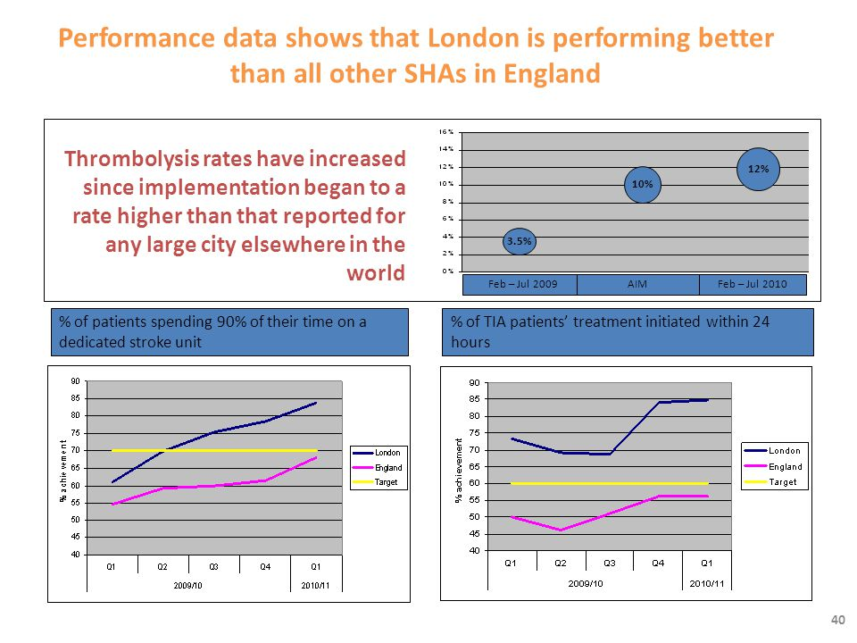 40 Performance data shows that London is performing better than all other SHAs in England Thrombolysis rates have increased since implementation began to a rate higher than that reported for any large city elsewhere in the world % of patients spending 90% of their time on a dedicated stroke unit % of TIA patients' treatment initiated within 24 hours 12% 10% 3.5% Feb – Jul 2009Feb – Jul 2010AIM