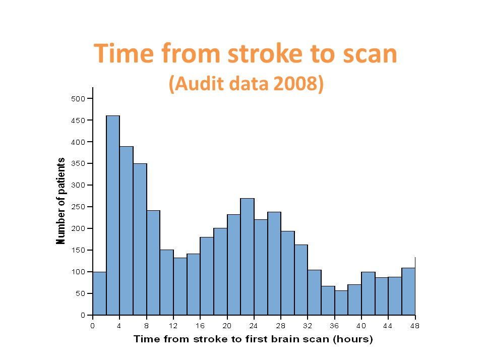 Time from stroke to scan (Audit data 2008)