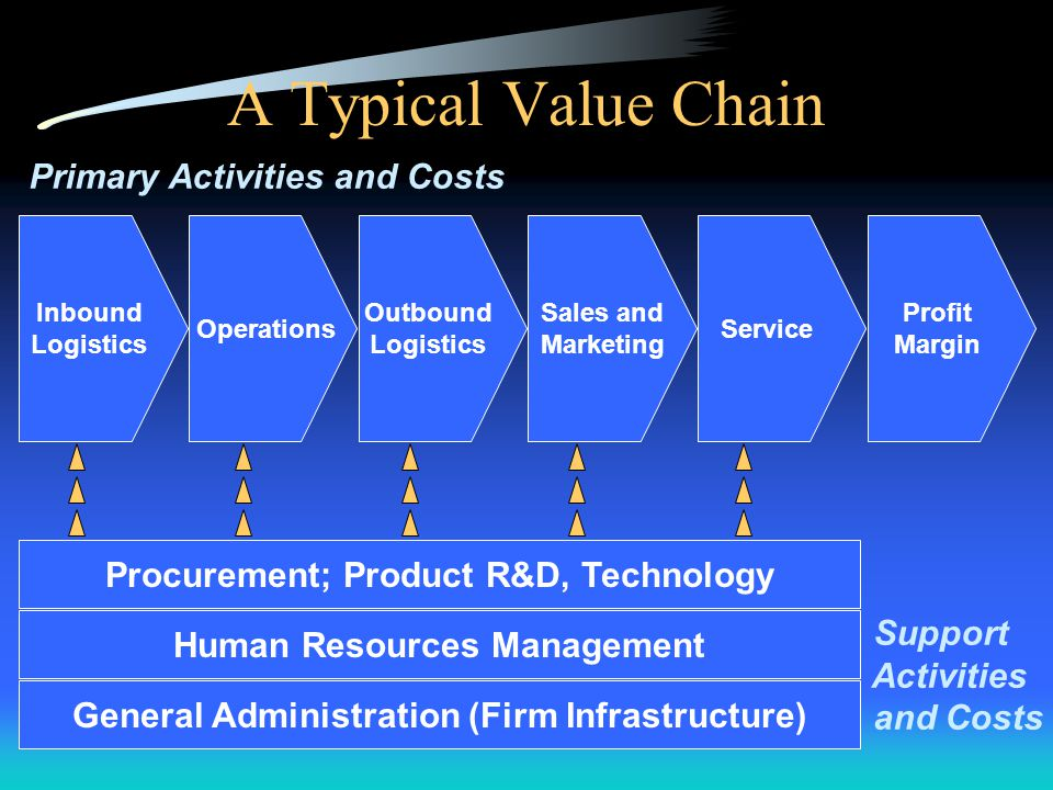 The Value Chain The value chain identifies the separate activities and business processes performed to design, produce, market, deliver, and support a