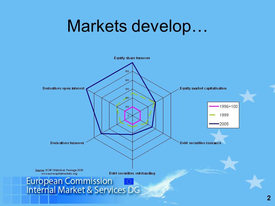 2 Markets develop…