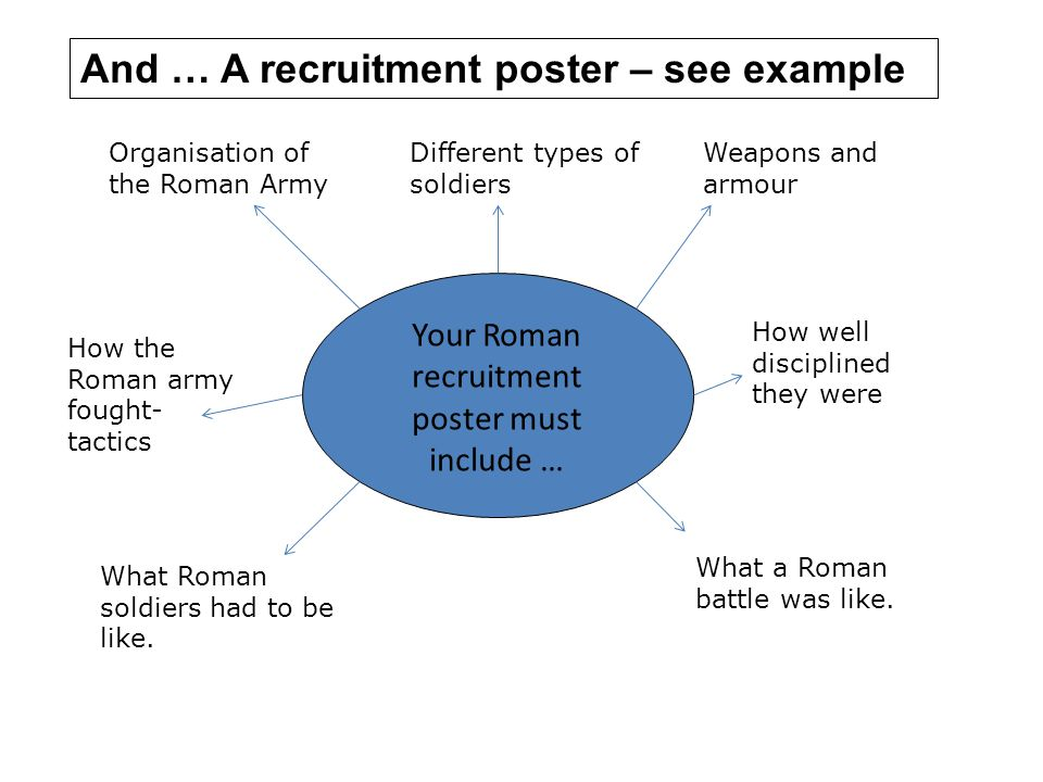 Your Roman recruitment poster must include … Organisation of the Roman Army Different types of soldiers Weapons and armour How the Roman army fought-