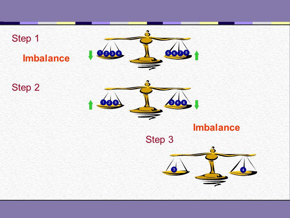 7 G 1 2 3 4 5 6 7 8 1 3 4 5 2 6 Step 1 Step 2 Imbalance Step 3 Balance 2 1 Step 3 Imbalance