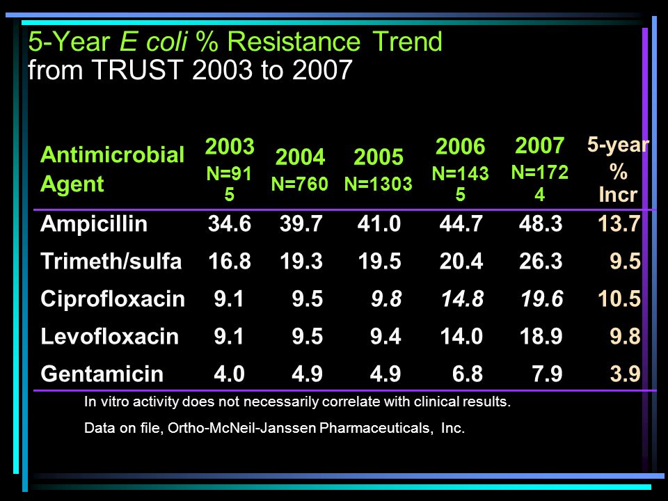 Pseudomonas Resistant Facts Pseudomonas Aeruginosa is responsible for 10% of all hospital acquired infections.[7] In 2003, resistance among pseudomonas isolates recovered from the ICU to 3 rd generation cephalosporins and quinolones was approximately 30% and was 20% to carbapenems.[8] [7] Aloush V, et al.
