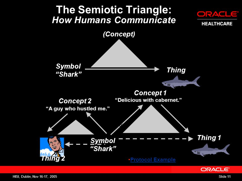 Slide 11 HISI, Dublin, Nov 16-17, 2005 The Semiotic Triangle: How Humans Communicate Thing Symbol Shark (Concept) Symbol Shark Thing Concept Delicious with cabernet. Symbol Shark Thing 1 Concept 1 A guy who hustled me. A predator. Concept 2 Thing 2 Protocol Example