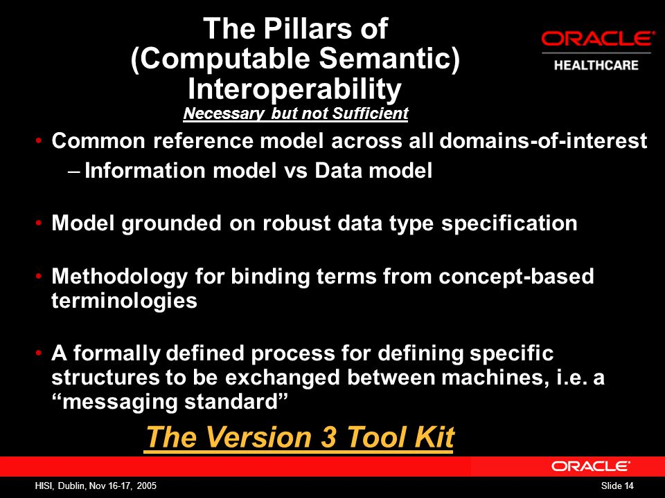 Slide 14 HISI, Dublin, Nov 16-17, 2005 The Pillars of (Computable Semantic) Interoperability Necessary but not Sufficient Common reference model across all domains-of-interest –Information model vs Data model Model grounded on robust data type specification Methodology for binding terms from concept-based terminologies A formally defined process for defining specific structures to be exchanged between machines, i.e.