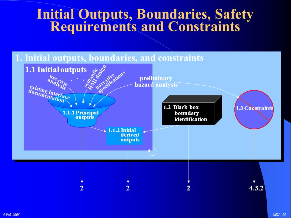 3 Feb 2003MSJ - 13 1. Initial outputs, boundaries, and constraints 1.1 Initial outputs Initial Outputs, Boundaries, Safety Requirements and Constraint