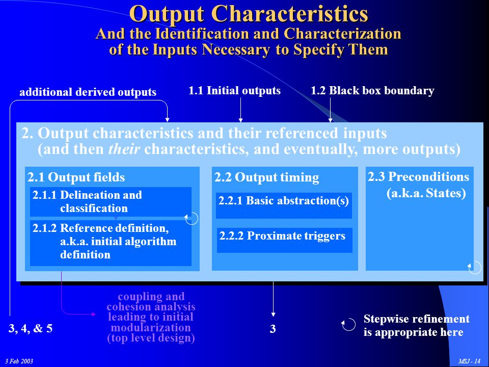 3 Feb 2003MSJ - 14 Output Characteristics And the Identification and Characterization of the Inputs Necessary to Specify Them 2.