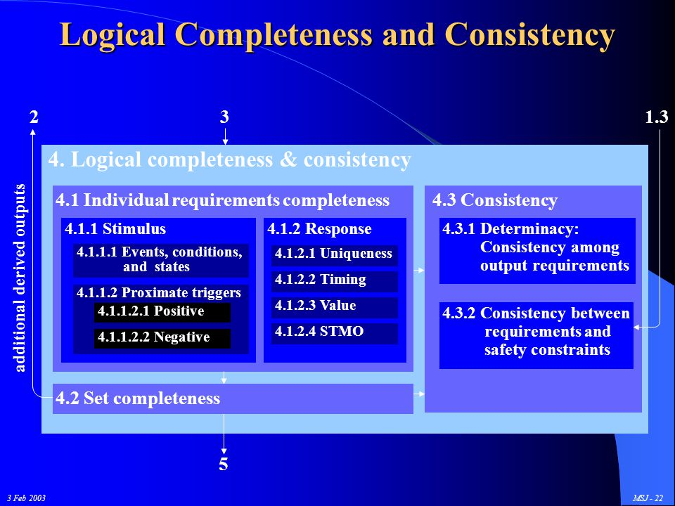 3 Feb 2003MSJ - 22 Logical Completeness and Consistency 4. Logical completeness & consistency 4.1 Individual requirements completeness 4.3 Consistency