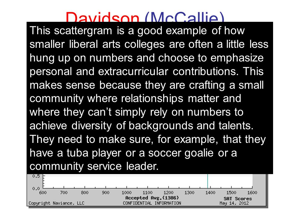 Davidson (McCallie) This scattergram is a good example of how smaller liberal arts colleges are often a little less hung up on numbers and choose to e