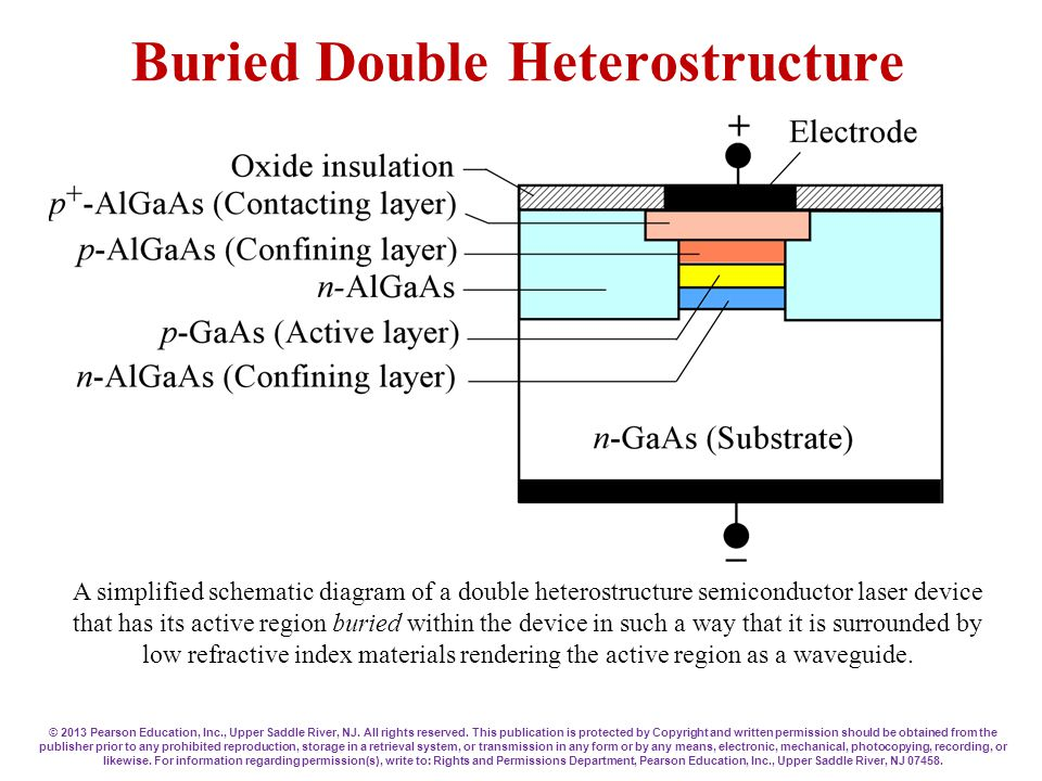 Buried Double Heterostructure A simplified schematic diagram of a double heterostructure semiconductor laser device that has its active region buried within the device in such a way that it is surrounded by low refractive index materials rendering the active region as a waveguide.