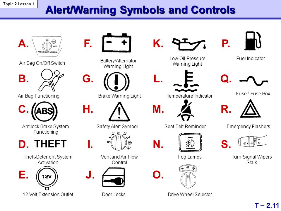 Alert/Warning Symbols and Controls THEFT A. B. C. D. E. N. F. G. H. I. J. L. K. M. O. P. Q. R. S. T – 2.11 Topic 2 Lesson 1 Air Bag On/Off Switch Air