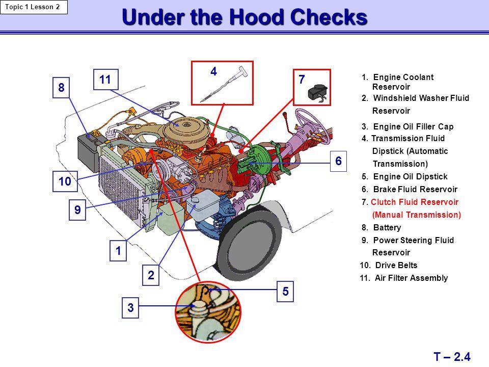 Under the Hood Checks 3 8 11 10 9 1 2 6 7 4 5 1. Engine Coolant Reservoir 2. Windshield Washer Fluid Reservoir 3. Engine Oil Filler Cap 4. Transmissio