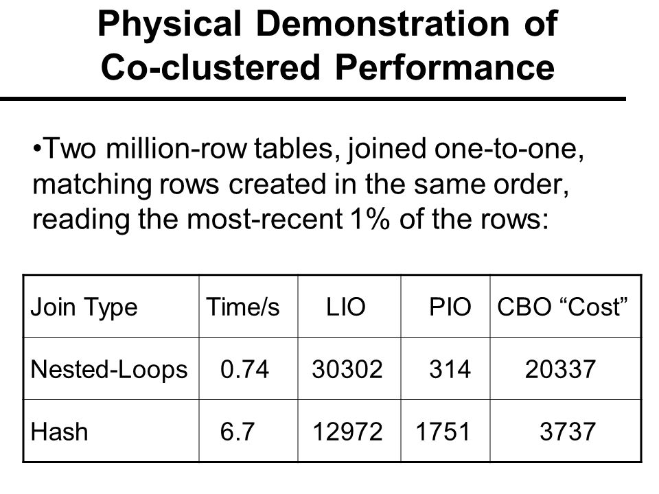 Physical Demonstration of Co-clustered Performance Two million-row tables, joined one-to-one, matching rows created in the same order, reading the most-recent 1% of the rows: Join TypeTime/s LIO PIOCBO Cost Nested-Loops 0.74 30302 314 20337 Hash 6.7 12972 1751 3737