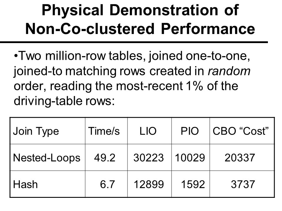Physical Demonstration of Non-Co-clustered Performance Two million-row tables, joined one-to-one, joined-to matching rows created in random order, reading the most-recent 1% of the driving-table rows: Join TypeTime/s LIO PIOCBO Cost Nested-Loops 49.2 3022310029 20337 Hash 6.7 12899 1592 3737