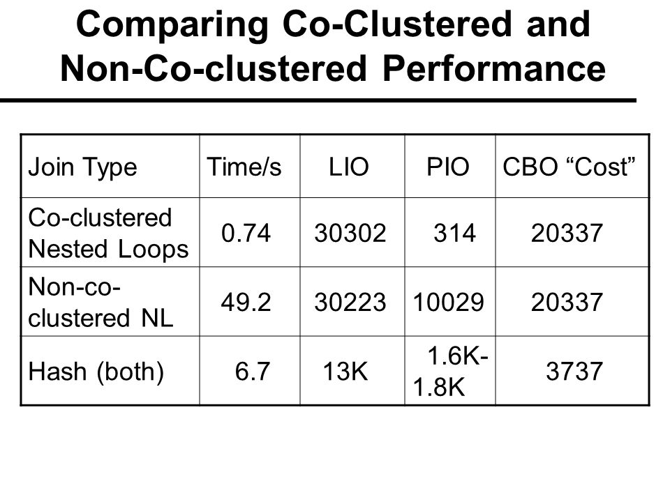 Comparing Co-Clustered and Non-Co-clustered Performance Join TypeTime/s LIO PIOCBO Cost Co-clustered Nested Loops 0.74 30302 314 20337 Non-co- clustered NL 49.2 3022310029 20337 Hash (both) 6.7 13K 1.6K- 1.8K 3737