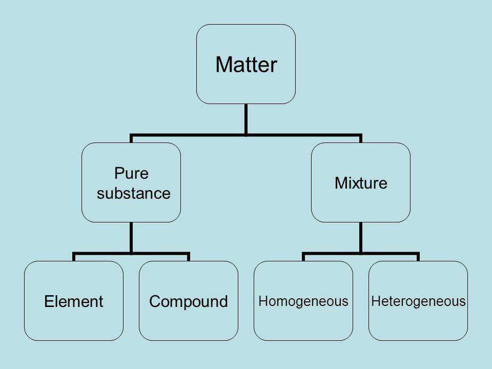 Matter Pure substance ElementCompound Mixture HomogeneousHeterogeneous