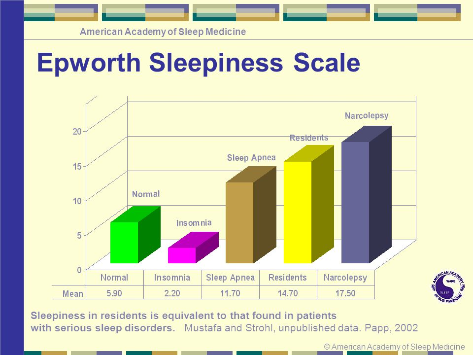 © American Academy of Sleep Medicine American Academy of Sleep Medicine Epworth Sleepiness Scale Sleepiness in residents is equivalent to that found in patients with serious sleep disorders.
