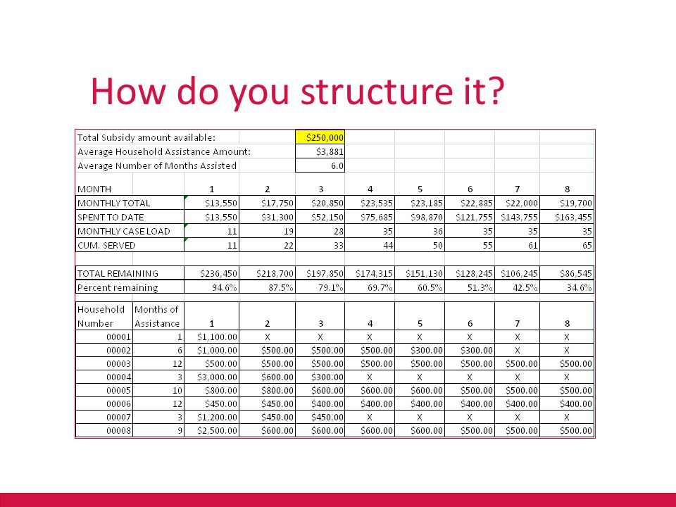 ? How do you structure it??