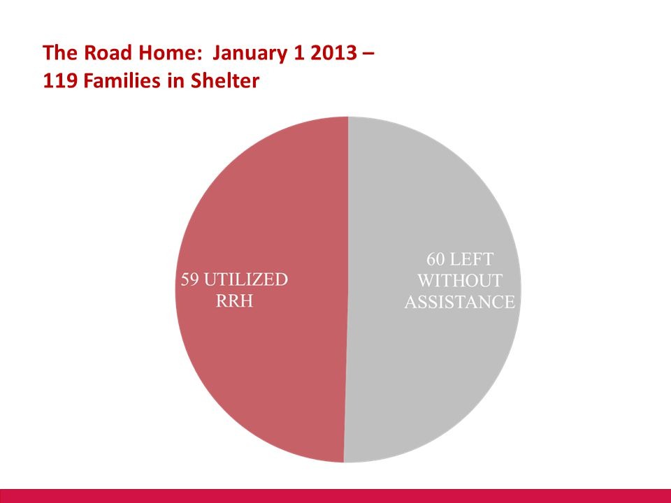 The Road Home: January 1 2013 – 119 Families in Shelter