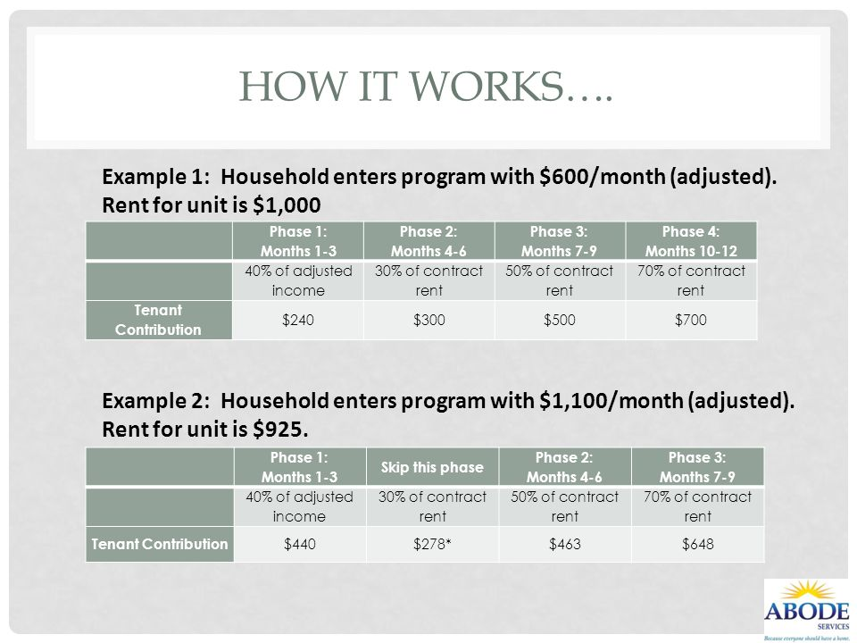 HOW IT WORKS…. Phase 1: Months 1-3 Phase 2: Months 4-6 Phase 3: Months 7-9 Phase 4: Months 10-12 40% of adjusted income 30% of contract rent 50% of co