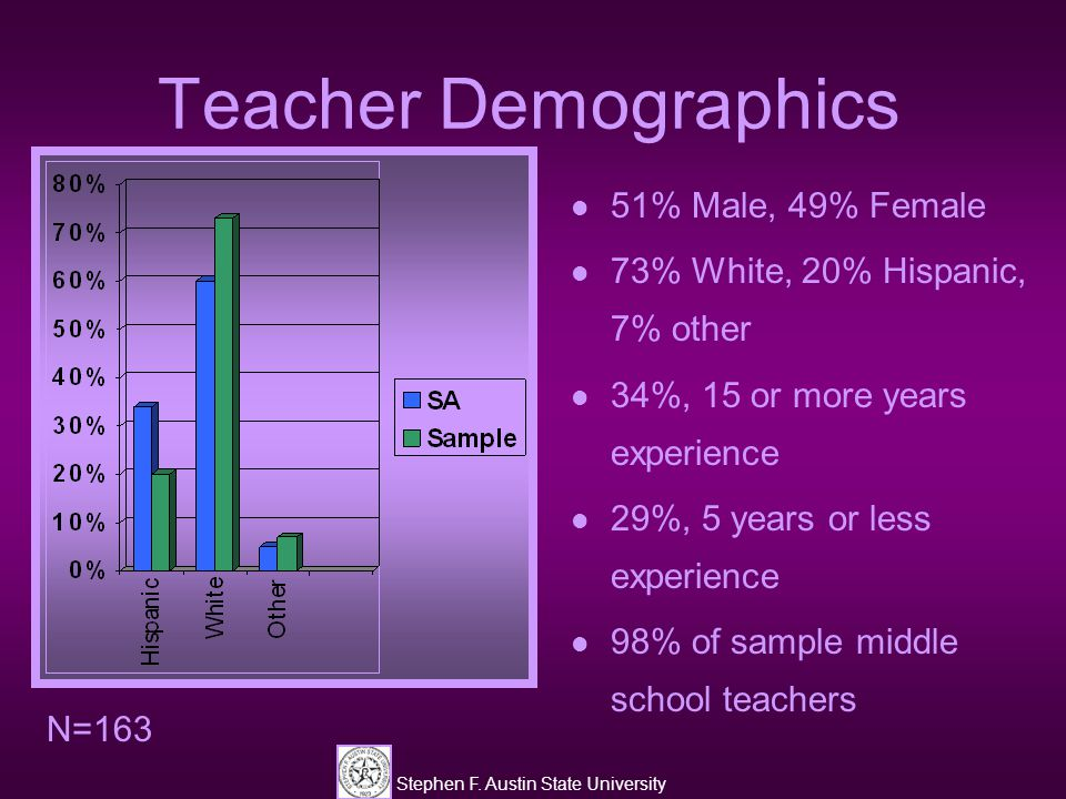 Stephen F. Austin State University Teacher Demographics 51% Male, 49% Female 73% White, 20% Hispanic, 7% other 34%, 15 or more years experience 29%, 5