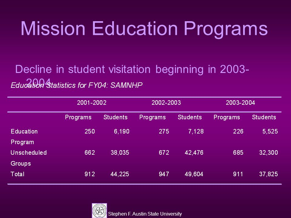 Stephen F. Austin State University Mission Education Programs Decline in student visitation beginning in 2003- 2004