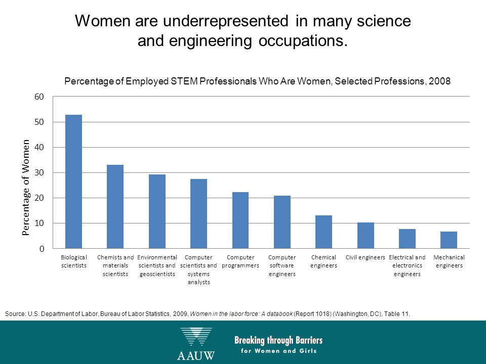 Women are underrepresented in many science and engineering occupations. Percentage of Employed STEM Professionals Who Are Women, Selected Professions,