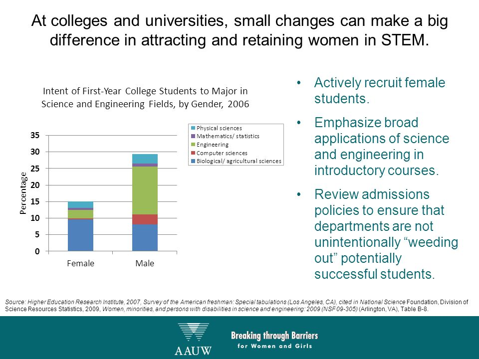 At colleges and universities, small changes can make a big difference in attracting and retaining women in STEM. Actively recruit female students. Emp
