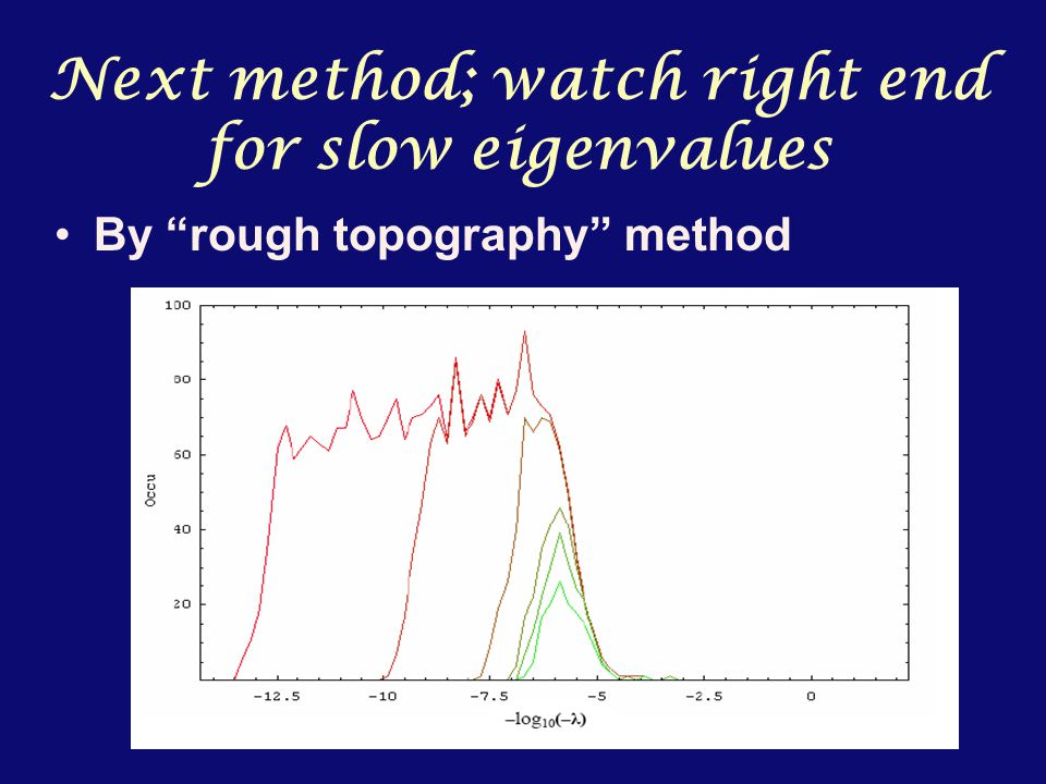 Next method; watch right end for slow eigenvalues By rough topography method