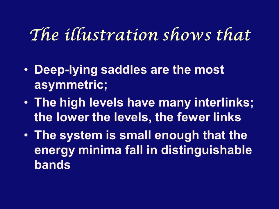 The illustration shows that Deep-lying saddles are the most asymmetric; The high levels have many interlinks; the lower the levels, the fewer links The system is small enough that the energy minima fall in distinguishable bands