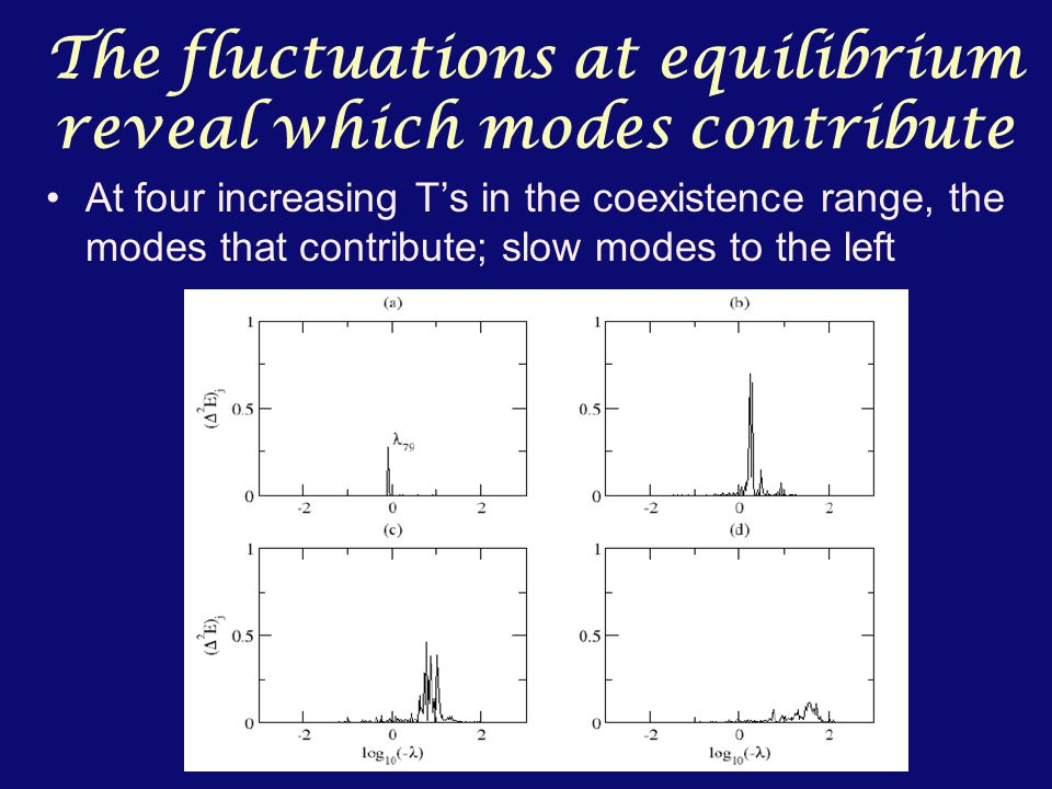 The fluctuations at equilibrium reveal which modes contribute At four increasing T's in the coexistence range, the modes that contribute; slow modes to the left